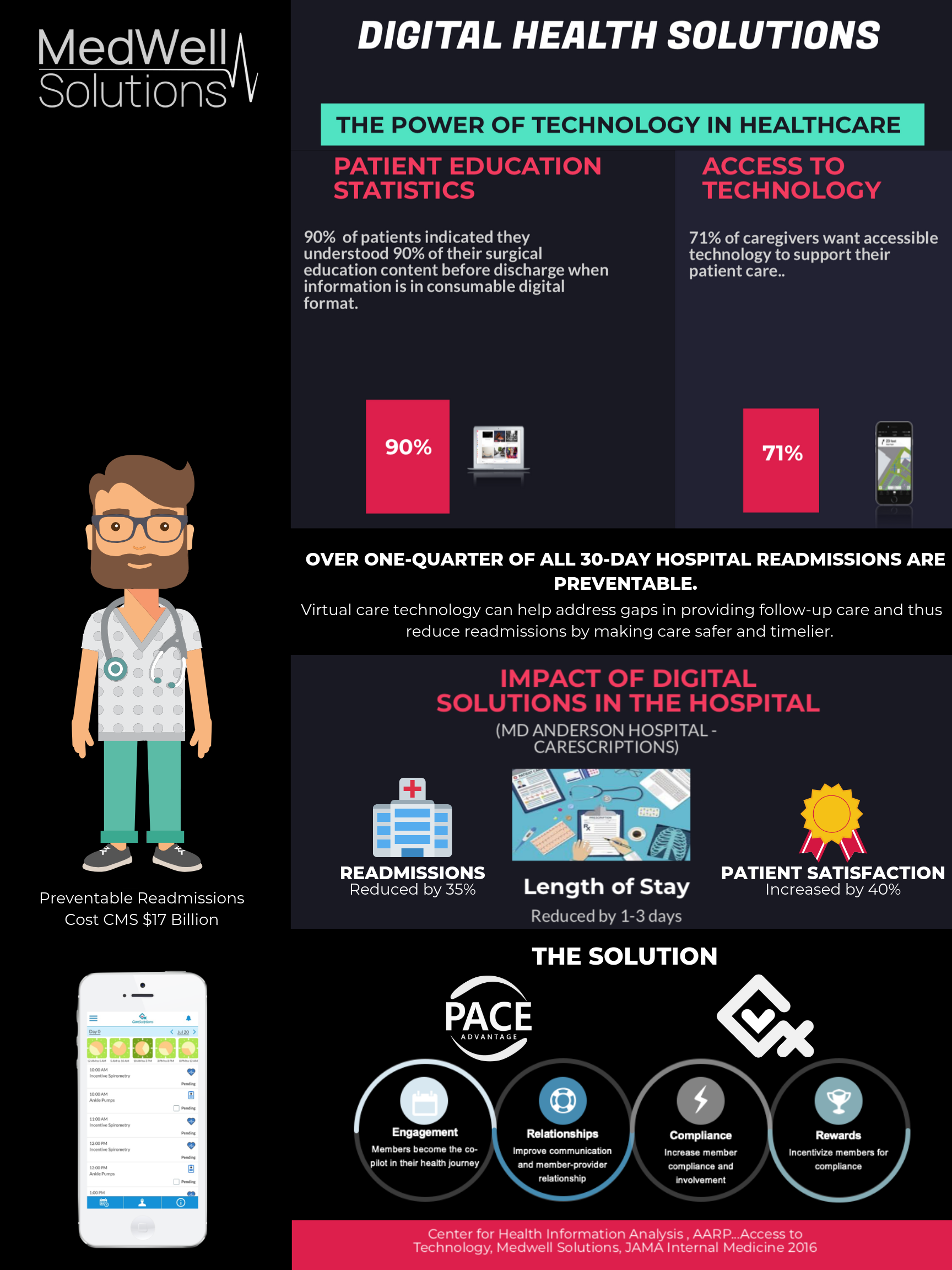 MWS Digital Health Solution Infographic